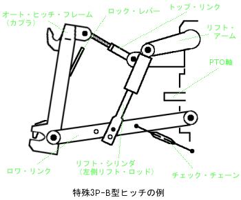 Különleges 3P-B-típusú Automatikus rántás