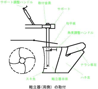 Hozzákapcsolja a gerincen álló eszközt